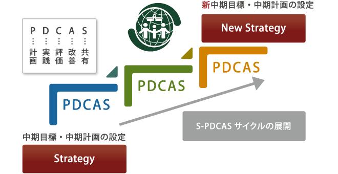 PDCASサイクルの展開